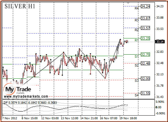 Ежедневная аналитика рынка Форекс и акций от компании MyTradeMarkets - Страница 3 11730_SILVER_20_11_2012