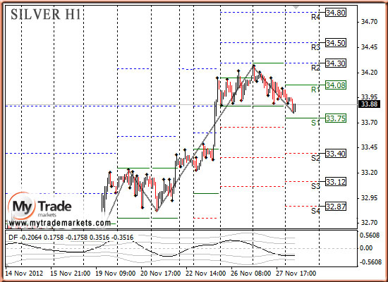 Ежедневная аналитика рынка Форекс и акций от компании MyTradeMarkets - Страница 3 13739_SILVER_28_11_2012