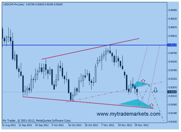 Технический анализ от MyTrade Markets 14787_4