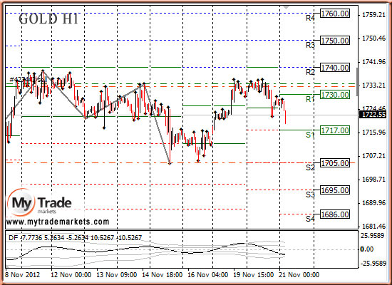 Ежедневная аналитика рынка Форекс и акций от компании MyTradeMarkets - Страница 3 16992_GOLD_21_11_2012