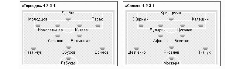 торпедо москва | Записи с
