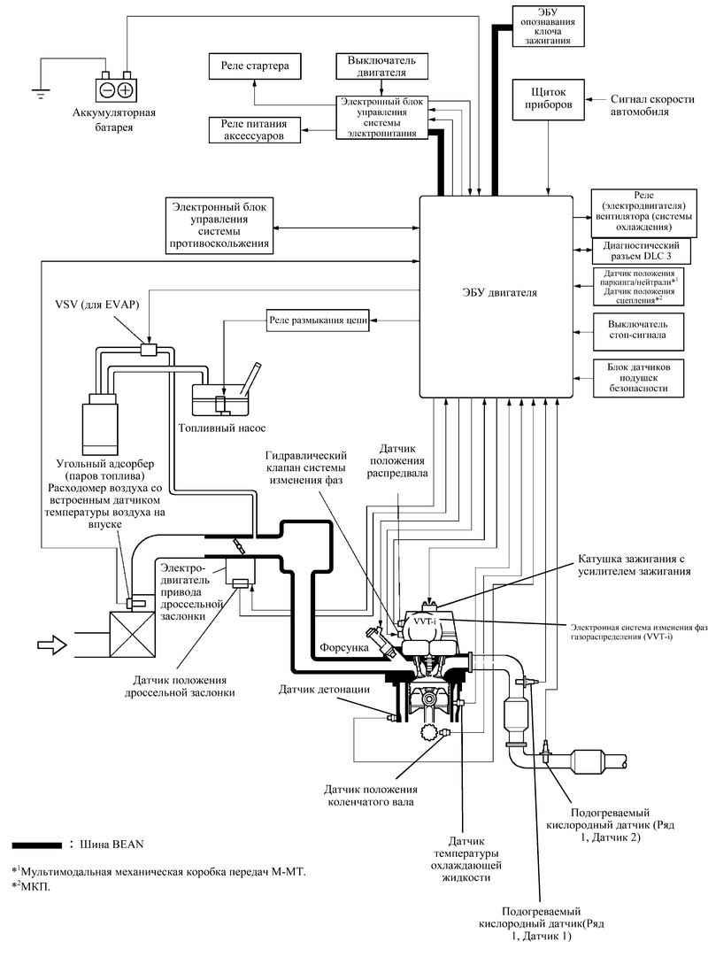 Структурная схема системы управления двигателем.