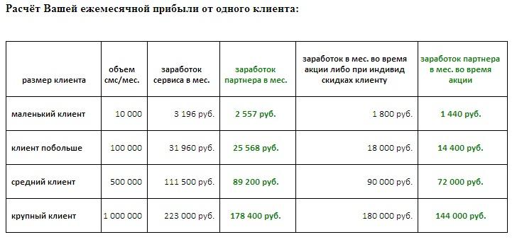 Партнерская программа sms-сервиса. Отдаем 80% прибыли партнерам Оплата за результатМобильные