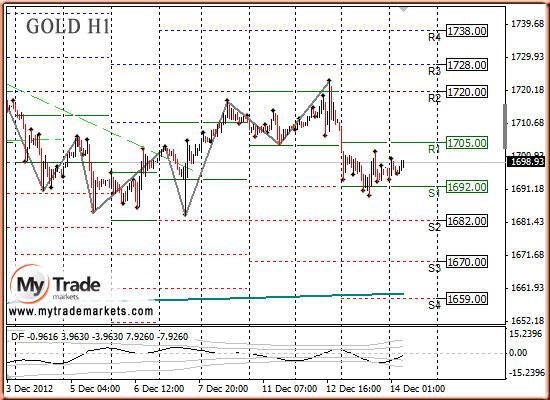Ежедневная аналитика рынка Форекс и акций от компании MyTradeMarkets - Страница 3 24395_GOLD_14_12_2012
