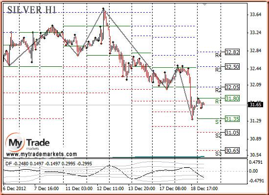 Ежедневная аналитика рынка Форекс и акций от компании MyTradeMarkets - Страница 3 25963_SILVER_19_12_2012