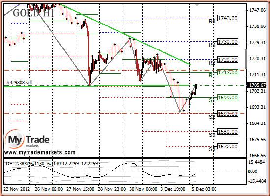 Ежедневная аналитика рынка Форекс и акций от компании MyTradeMarkets - Страница 3 2600_GOLD_05_12_2012
