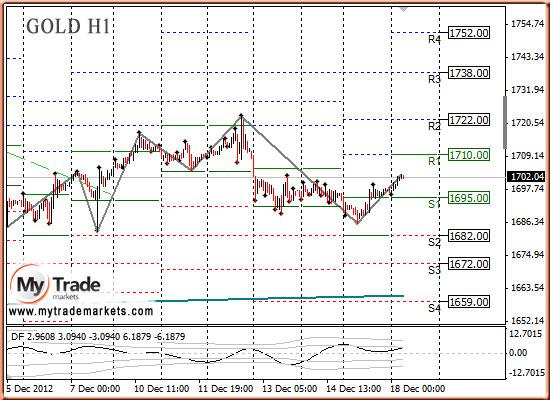 Ежедневная аналитика рынка Форекс и акций от компании MyTradeMarkets - Страница 3 26474_GOLD_18_12_2012