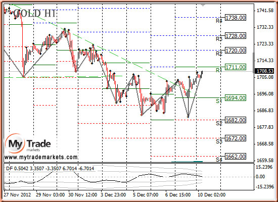 Ежедневная аналитика рынка Форекс и акций от компании MyTradeMarkets - Страница 3 28310_GOLD_10_12_2012