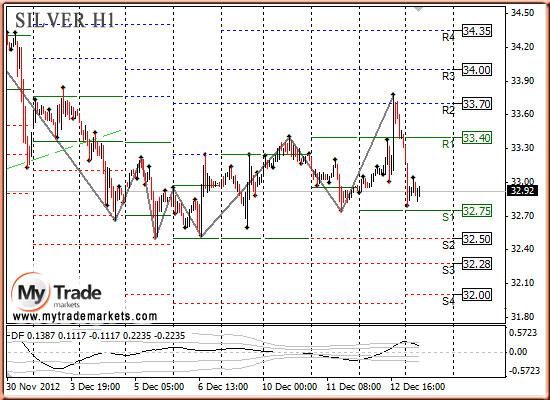 Ежедневная аналитика рынка Форекс и акций от компании MyTradeMarkets - Страница 3 29066_SILVER_13_12_2012