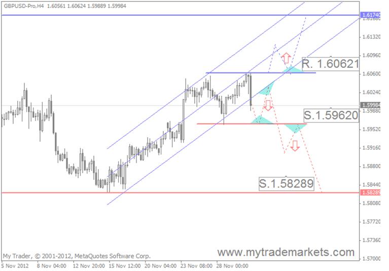 Технический анализ от MyTrade Markets 29242_7
