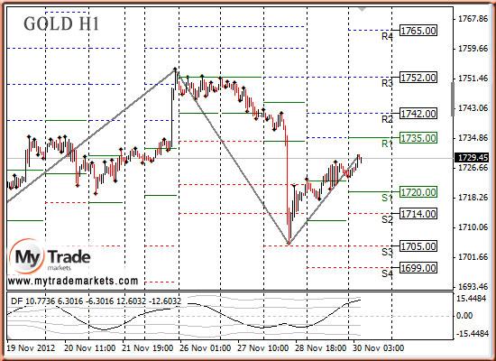 Ежедневная аналитика рынка Форекс и акций от компании MyTradeMarkets - Страница 3 29795_GOLD_30_11_2012