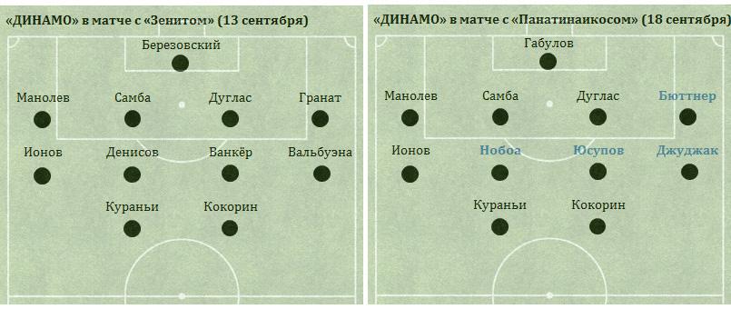 «Динамо» в двух последних