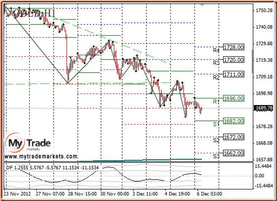 Ежедневная аналитика рынка Форекс и акций от компании MyTradeMarkets - Страница 3 3055_GOLD_06_12_2012
