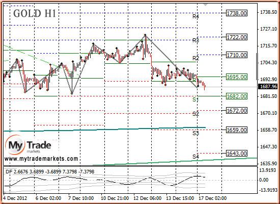 Ежедневная аналитика рынка Форекс и акций от компании MyTradeMarkets - Страница 3 31601_GOLD_17_12_2012_