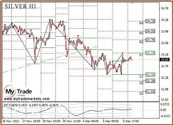 Ежедневная аналитика рынка Форекс и акций от компании MyTradeMarkets - Страница 3 33392_SILVER_07_12_2012