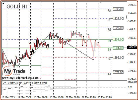 Анализ золота и рынка драгметаллов на 26.03.2013 33473_GOLD_26_03_2013