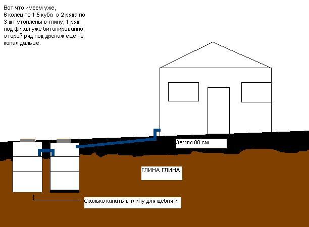 Как сделать выгребную яму чтобы вода уходила 241