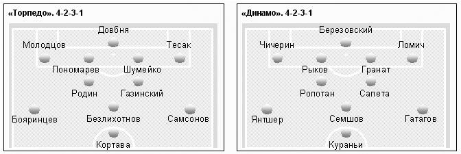 """""""Торпедо"""" и """"Динамо"""","""