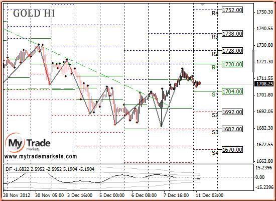 Ежедневная аналитика рынка Форекс и акций от компании MyTradeMarkets - Страница 3 34708_GOLD_11_12_2012
