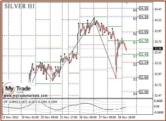 Ежедневная аналитика рынка Форекс и акций от компании MyTradeMarkets - Страница 3 36283_SILVER_29_11_2012