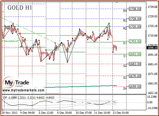 Ежедневная аналитика рынка Форекс и акций от компании MyTradeMarkets - Страница 3 374_GOLD_13_12_2012