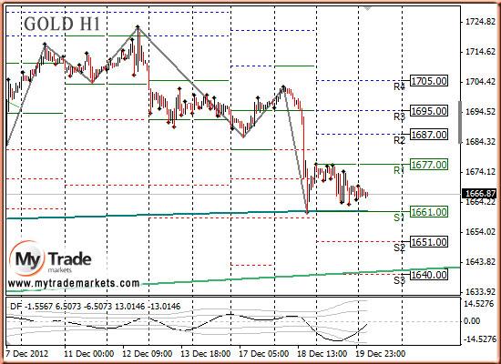 Ежедневная аналитика рынка Форекс и акций от компании MyTradeMarkets - Страница 3 40859_GOLD_20_12_2012