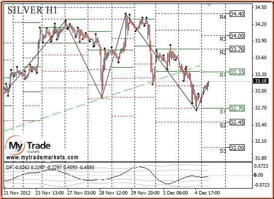 Ежедневная аналитика рынка Форекс и акций от компании MyTradeMarkets - Страница 3 42986_SILVER_05_12_2012