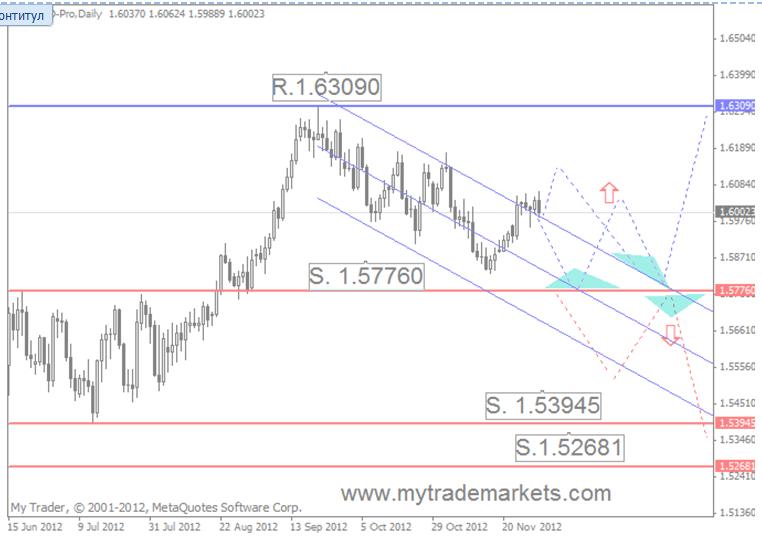 Технический анализ от MyTrade Markets 43499_8
