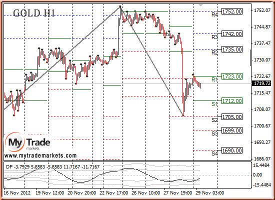 Ежедневная аналитика рынка Форекс и акций от компании MyTradeMarkets - Страница 3 44895_GOLD_29_11_2012