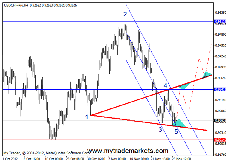 Технический анализ от MyTrade Markets 48806_3