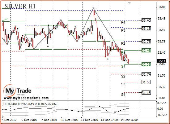 Ежедневная аналитика рынка Форекс и акций от компании MyTradeMarkets - Страница 3 49049_SILVER_17_12_2012