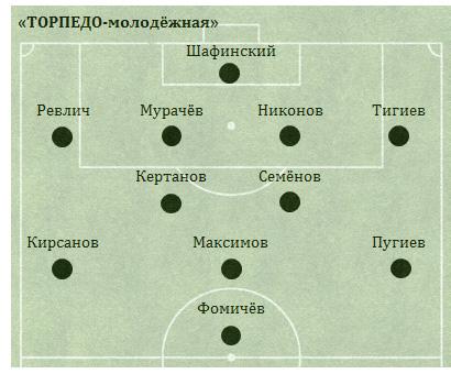 стадиона «Локомотив»