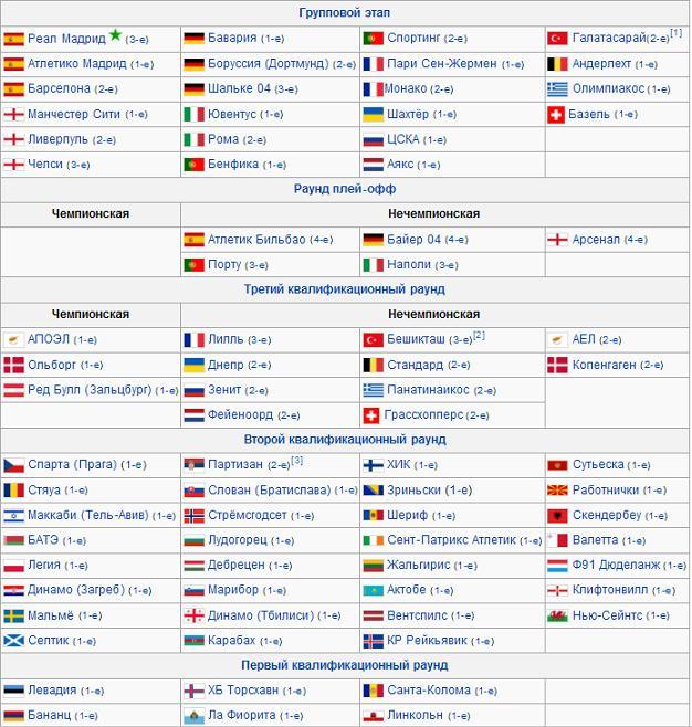 Лига чемпионов УЕФА 2014/2015