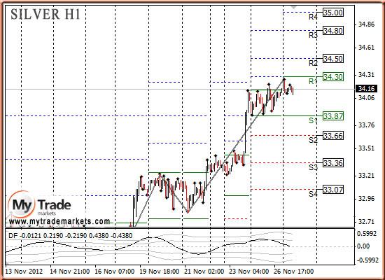 Ежедневная аналитика рынка Форекс и акций от компании MyTradeMarkets - Страница 3 5416_SILVER_27_11_2012