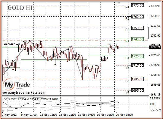 Ежедневная аналитика рынка Форекс и акций от компании MyTradeMarkets - Страница 3 54697_GOLD_20_11_2012