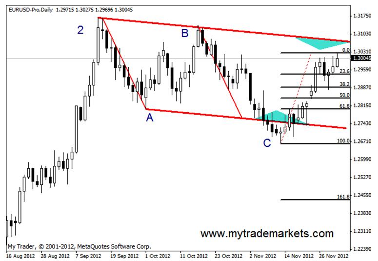 Технический анализ от MyTrade Markets 55014_2