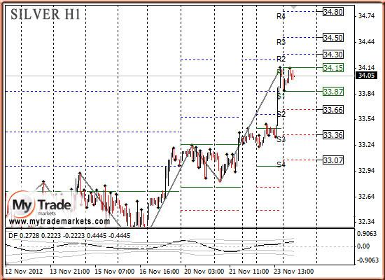 Ежедневная аналитика рынка Форекс и акций от компании MyTradeMarkets - Страница 3 55684_SILVER_26_11_2012