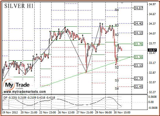 Ежедневная аналитика рынка Форекс и акций от компании MyTradeMarkets - Страница 3 56321_SILVER_03_12_2012