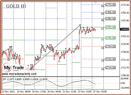 Ежедневная аналитика рынка Форекс и акций от компании MyTradeMarkets - Страница 3 56645_GOLD_27_11_2012