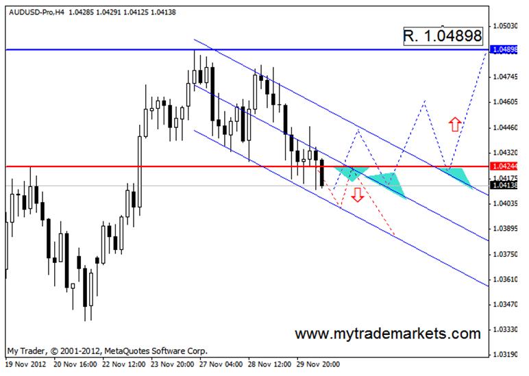 Технический анализ от MyTrade Markets 58944_5