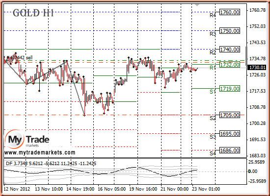 Ежедневная аналитика рынка Форекс и акций от компании MyTradeMarkets - Страница 3 60027_GOLD_23_11_2012
