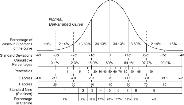 an analysis of the topic of the crime statistics and the accuracy of the statistics used to measure