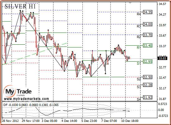 Ежедневная аналитика рынка Форекс и акций от компании MyTradeMarkets - Страница 3 61745_SILVER_11_12_2012