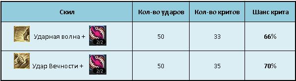 таблица крит значений