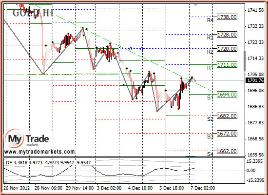 Ежедневная аналитика рынка Форекс и акций от компании MyTradeMarkets - Страница 3 6401_GOLD_07_12_2012