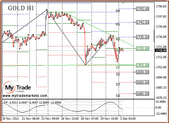 Ежедневная аналитика рынка Форекс и акций от компании MyTradeMarkets - Страница 3 6403_GOLD_03_12_2012