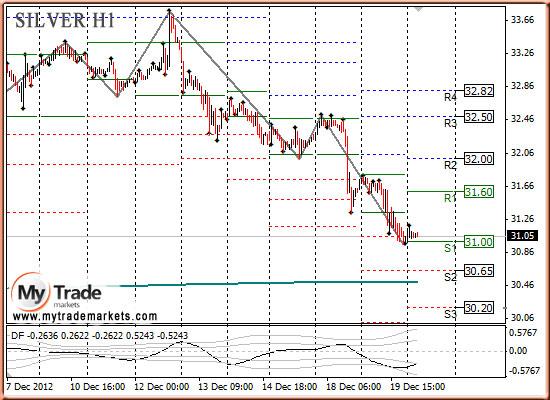 Ежедневная аналитика рынка Форекс и акций от компании MyTradeMarkets - Страница 3 64472_SILVER_20_12_2012