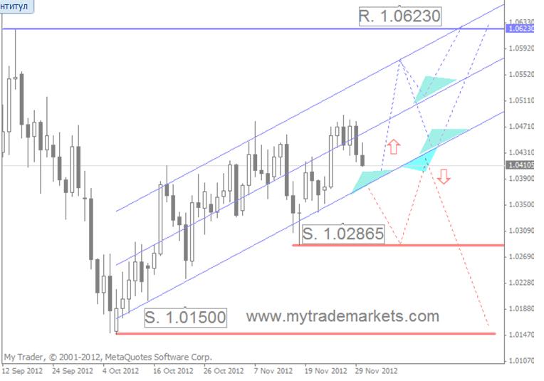 Технический анализ от MyTrade Markets 64724_6