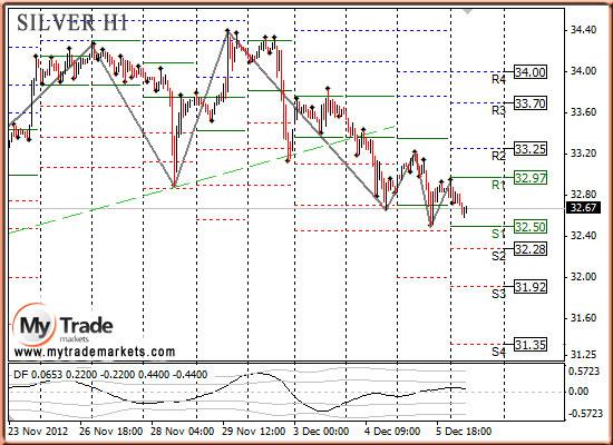 Ежедневная аналитика рынка Форекс и акций от компании MyTradeMarkets - Страница 3 66077_SILVER_06_12_2012