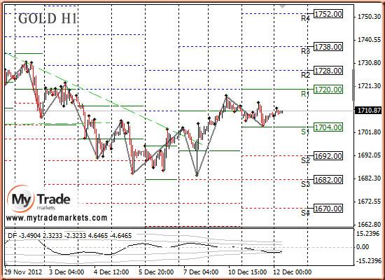 Ежедневная аналитика рынка Форекс и акций от компании MyTradeMarkets - Страница 3 66873_GOLD_12_12_2012
